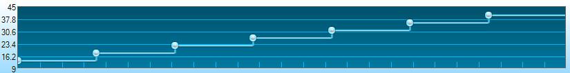 modulacija frekvenc dviganje