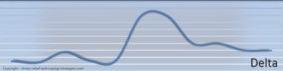 delta valovi