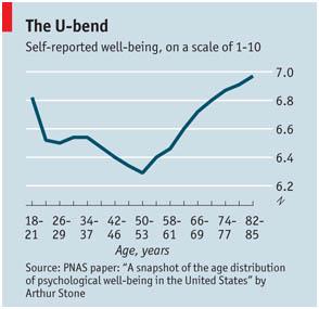 zakaj staranje naredi ljudi srečnejše