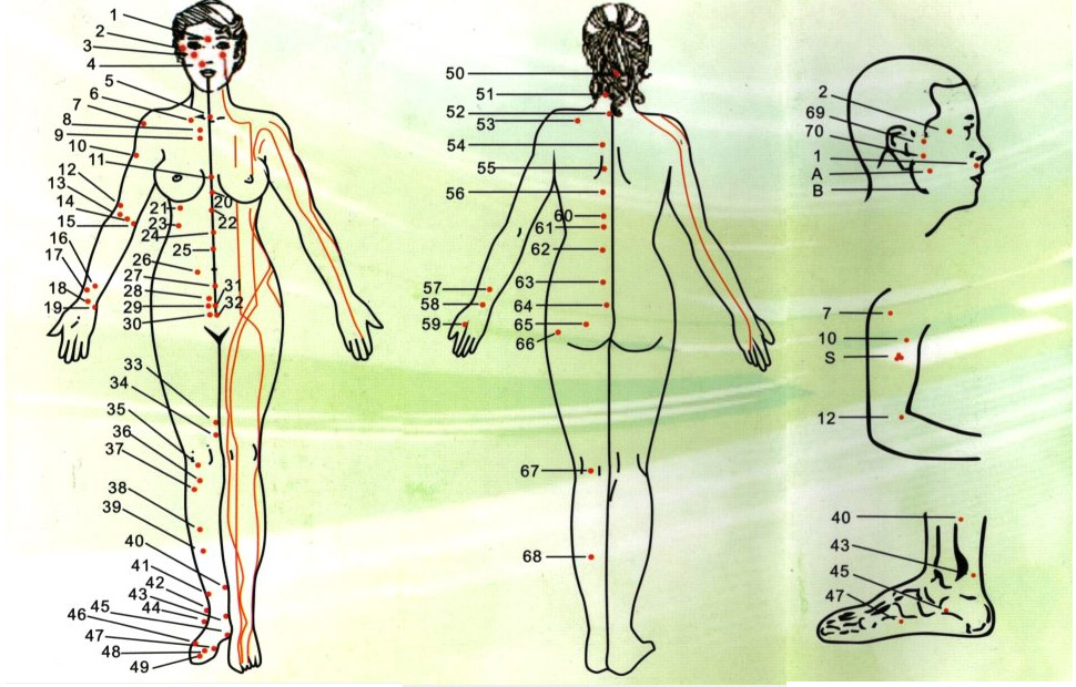 akupunkturne točke za različne težave